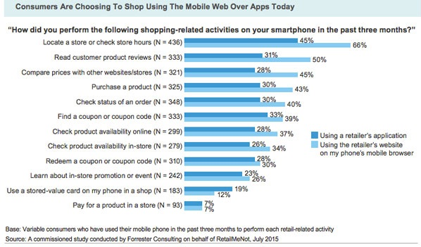 צרכנים מעדיפים לקנות באתרי סלולר ולא באפליקציות